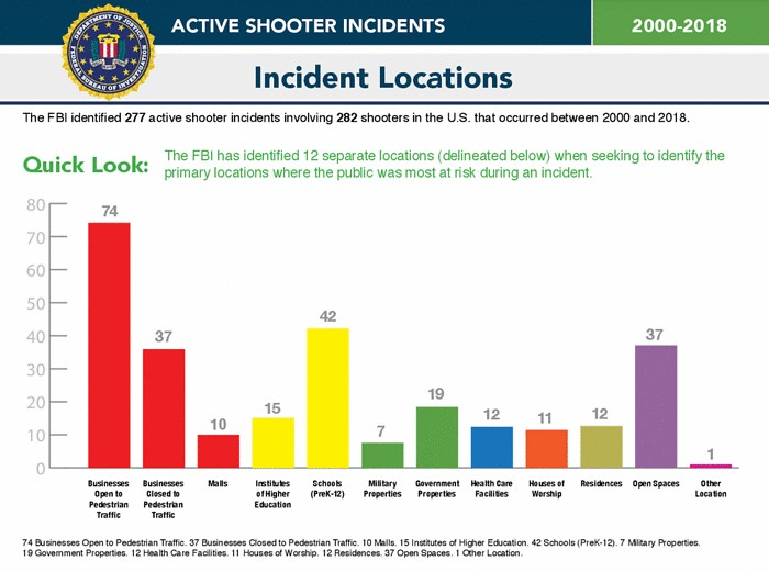 Graph of active shooter incidents, active shooter events